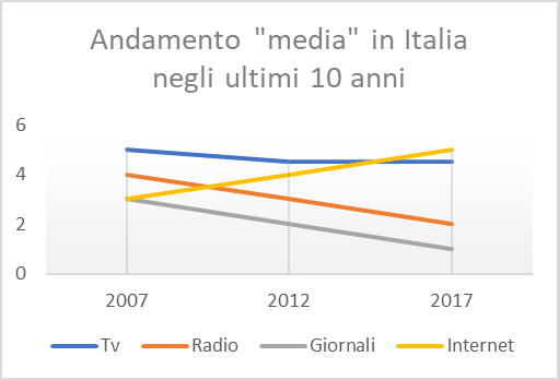 Internet Audience Italy